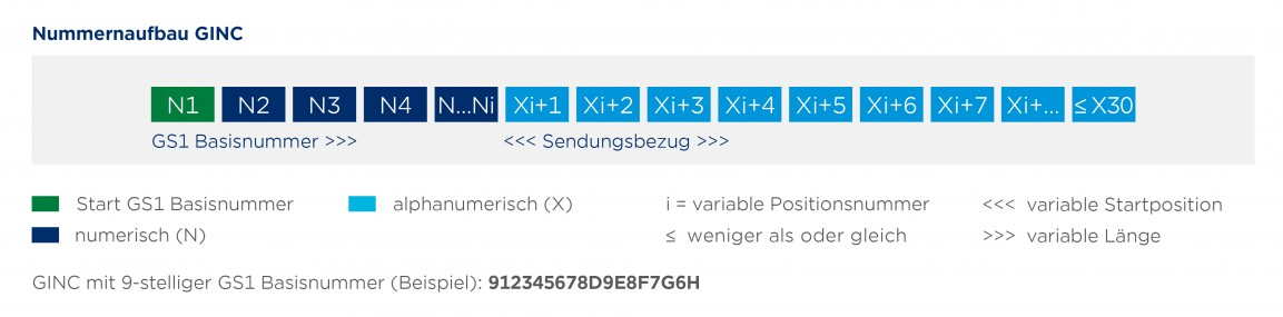 Grafik mit dem Nummernaufbau für eine Global Identification Number for Consignment